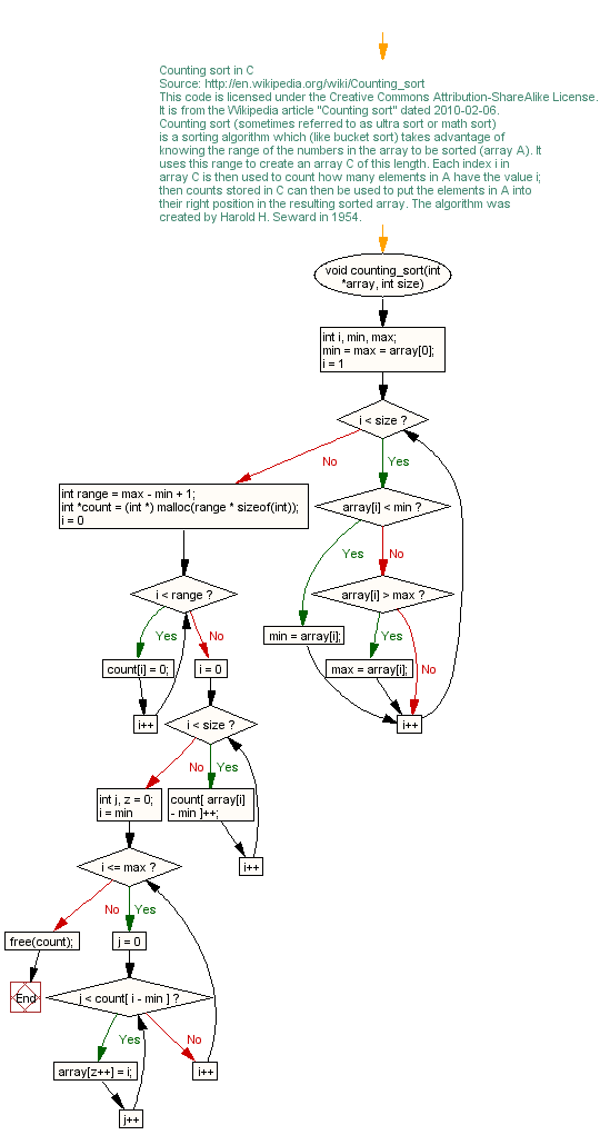 Why flow charts?
