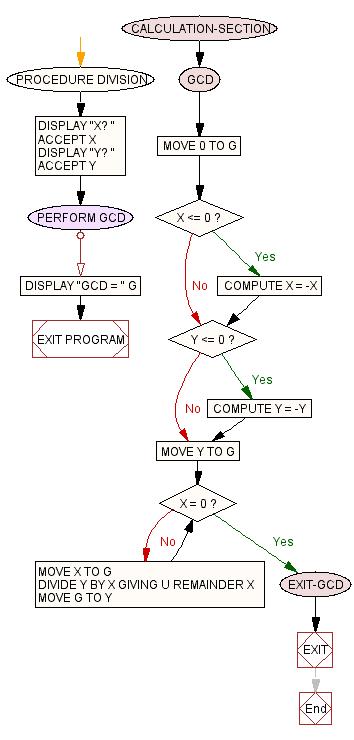 Cobol flow chart gcd for Div flow