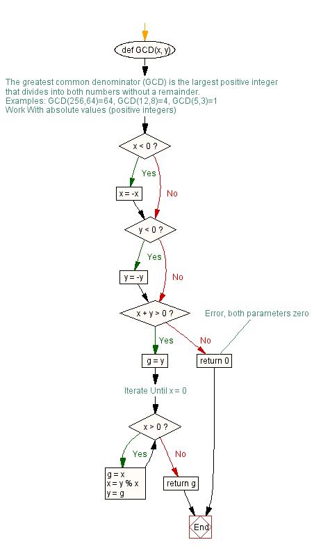 Python Flow Chart Def Gcdx Y
