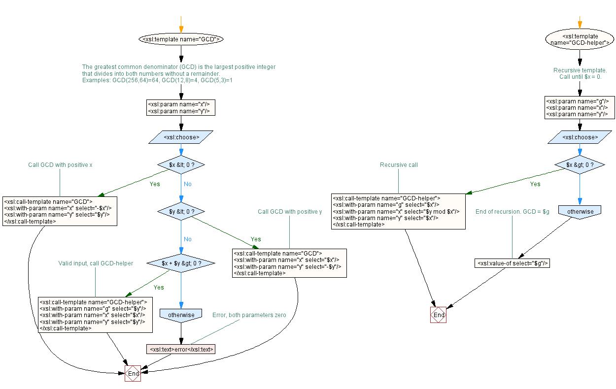 xsl template name
