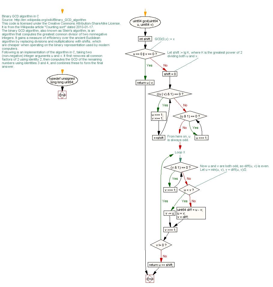 Cc flow chart gcdbinaryc geenschuldenfo Choice Image