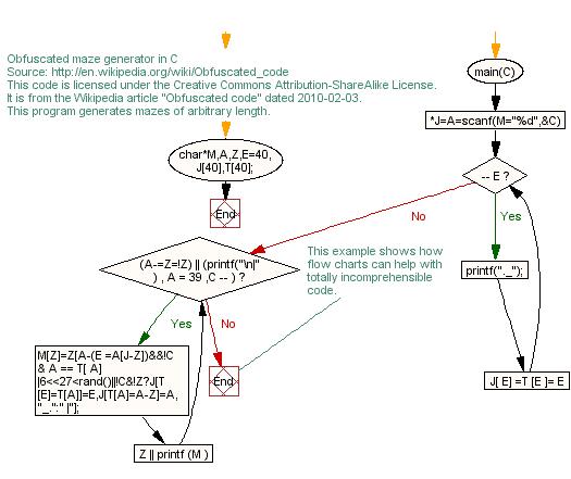 cc flow chart mazec