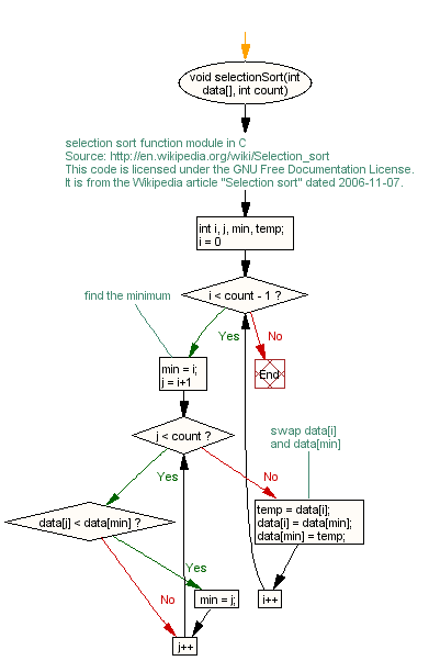 flow chart: selectionsort.